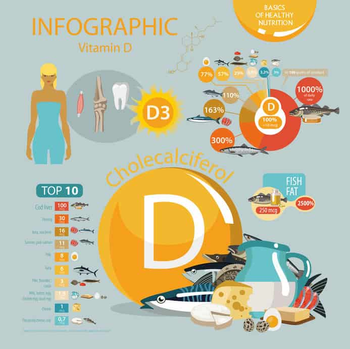 Infografica di vitamina D3